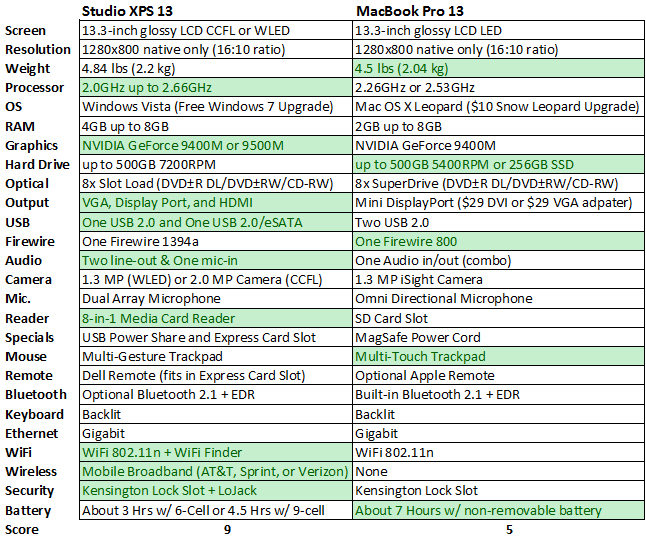 MacBook Pro 13 vs Studio XPS 13 Features Chart