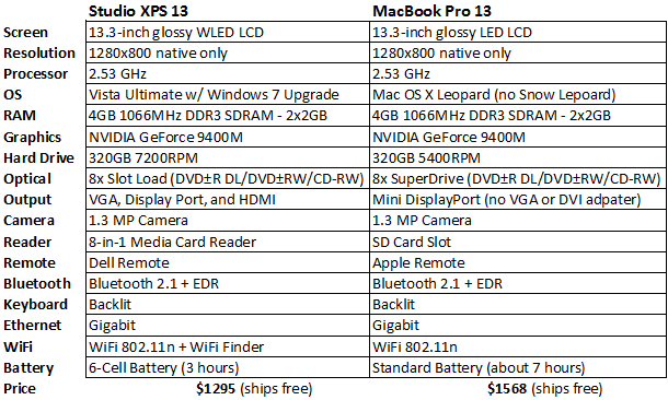 MacBook Pro 13 vs Studio XPS 13 Price Chart