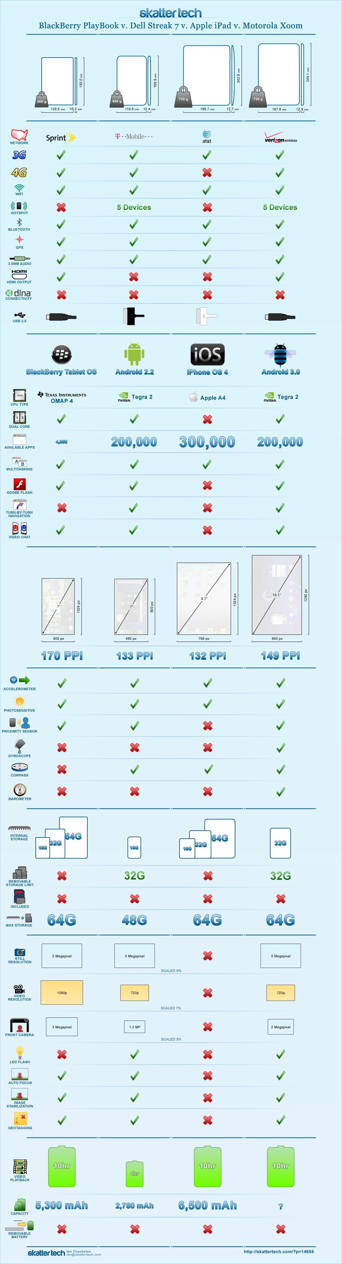 Infographic: BlackBerry PlayBook vs  Dell Streak 7 vs  Apple